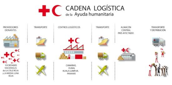 Cadena_logistica